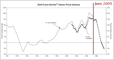 Case-Shiller home price graph