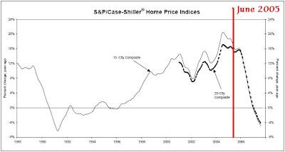 Case-Shiller home price graph