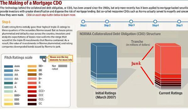 WSJ: The Making of a Mortgage CDO