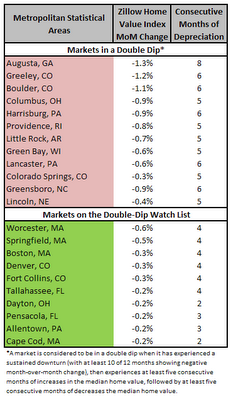 12 U.S. Cities with double dip in home prices