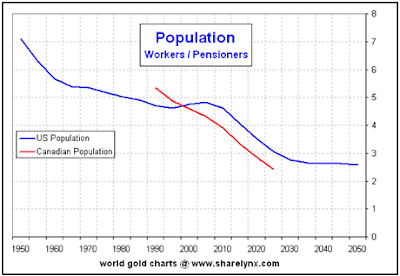 Demographics: Workers vs. pensioners in the US is peaking now