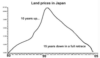 Japan land price bubble