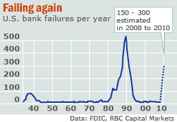 US Bank failures per year