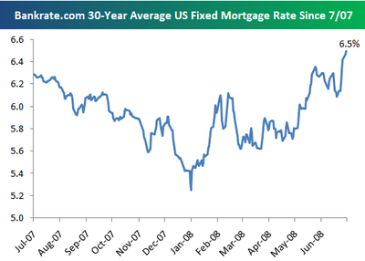 US fixed mortgage rate was at 6.5% on July 23, 2008