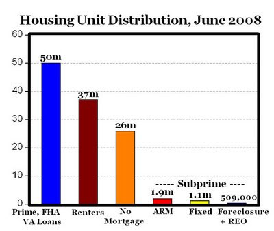 current distribution of housing units, subprime = 2.96%
