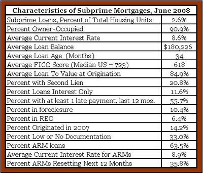 NY Federal Reserve data on Nonprime Mortgage Conditions in the United States for June 2008