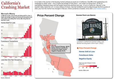 California's crashing housing market