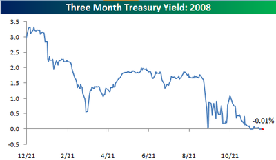 the yield on 3-Month Treasuries went negative today