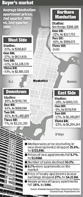 Manhattan apartment prices fell sharply during the 2nd quarter of 2009