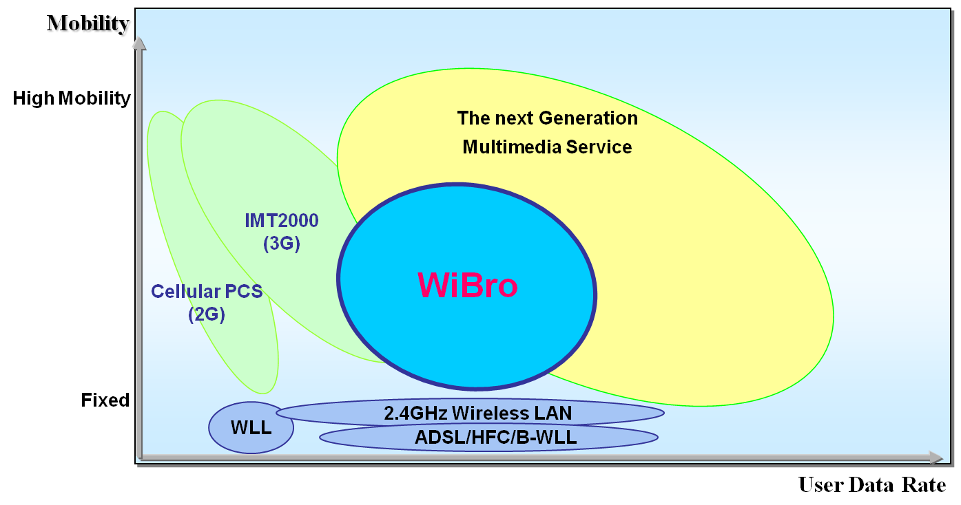 WiBro Frequency Allocation