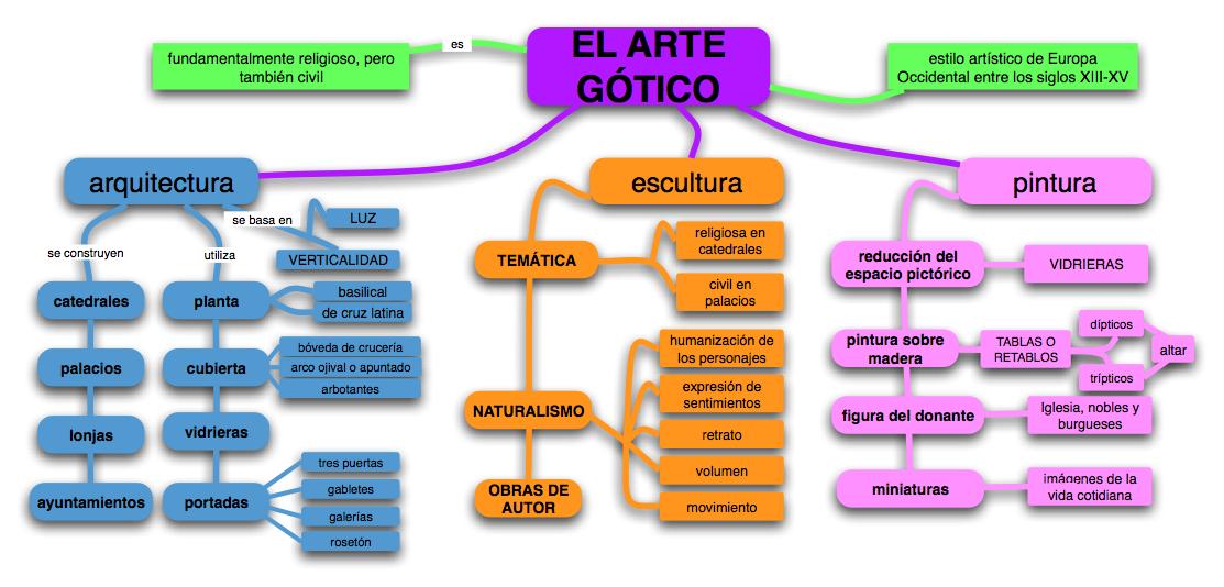 Blog de ana cob caracter sticas generales de la for Arquitectura gotica partes