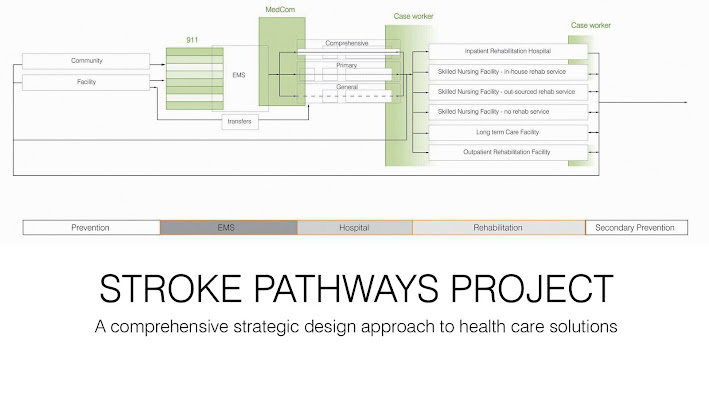 Stroke Pathways Project