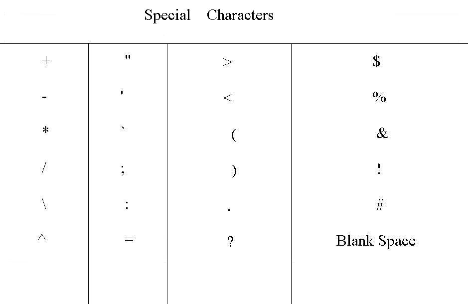 Qbasic keywords and variables are formed by using the characters