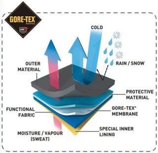 Goretex 171 Singletrack Forum