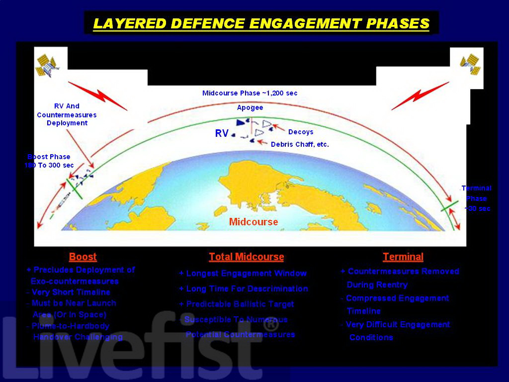 Exclusive Official Schematics Of India S Layered Missile