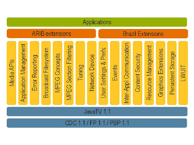 Java architectureoracle cool architecture for Java 7 architecture