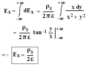Electric Field Intensity Due To a Infinite Sheet Charge - Field Theory.