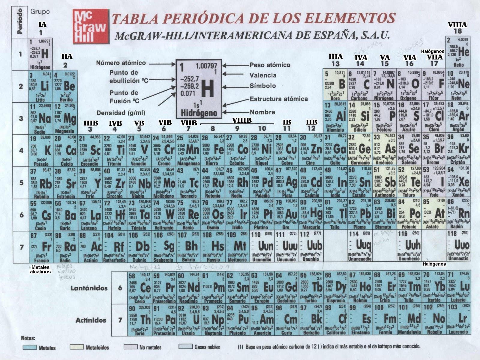 Fisico quimica tabla periodica y sus elementos fisico quimica urtaz Gallery
