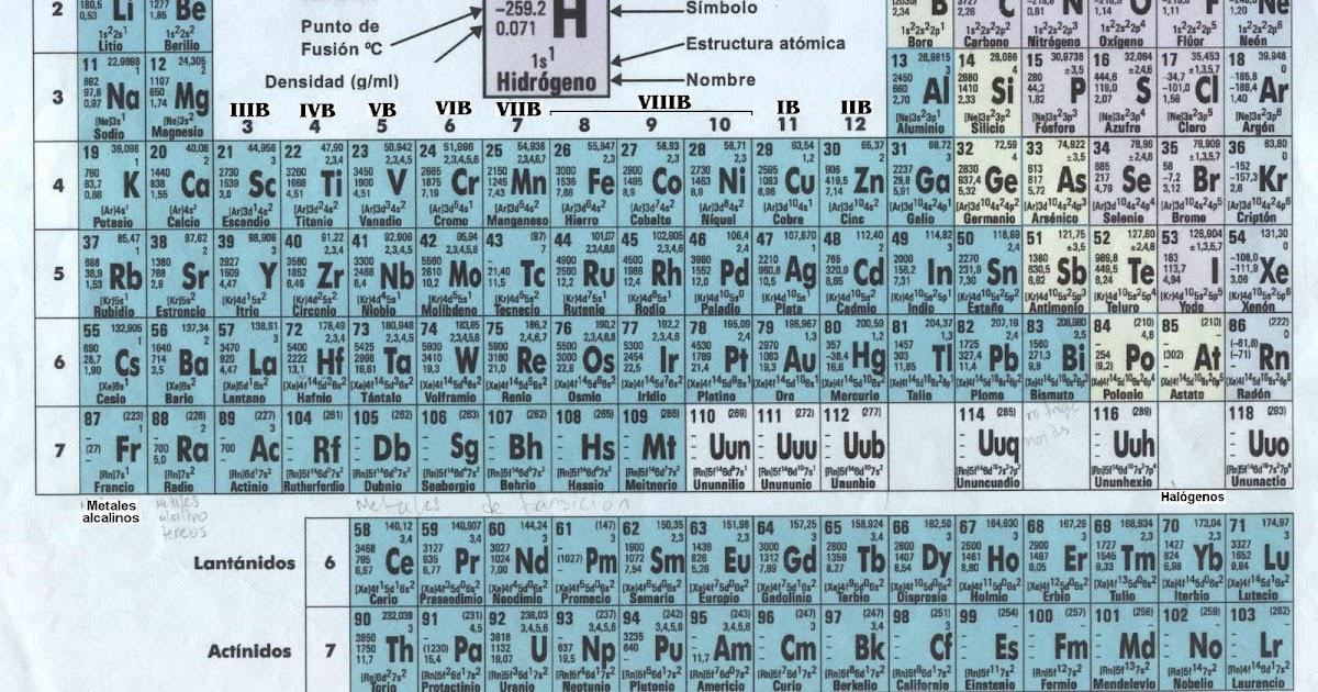 Fisico quimica tabla periodica y sus elementos urtaz Choice Image