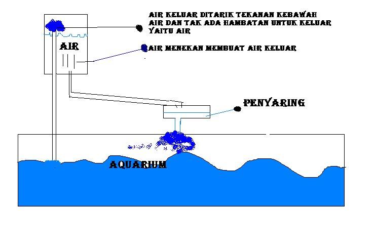 Dengan Ditamabah Tekanan Gravitasi I Yaitu Membuat Air Ke Bawah Besar Dan
