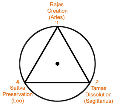 Triangle-Circle-Gunas.jpg