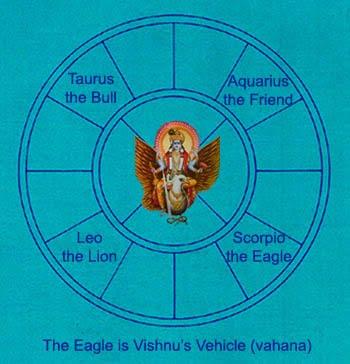 7 secrets of vishnu pdf