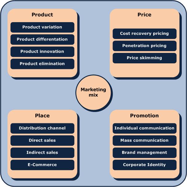 4ps of marketing Una parte primordial en el proceso de establecer una estrategia de marketing, es la aplicación de las 4ps ¿qué son las 4ps y ¿cuál es el beneficio de conocer.