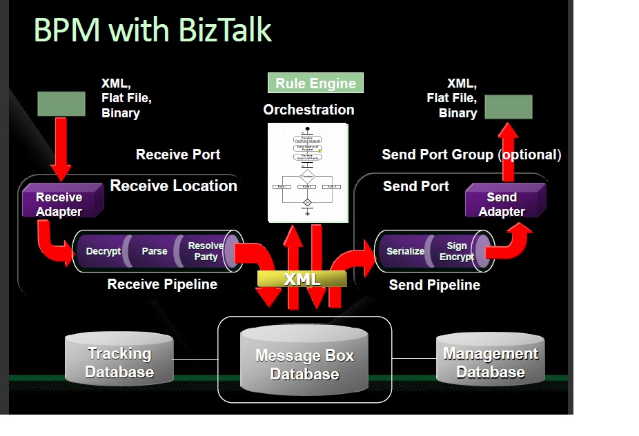 biztalk receive pipeline woes
