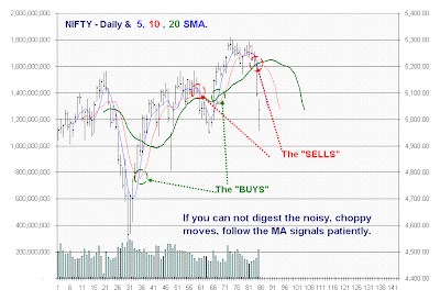 Best hedging strategy for nifty futures with options