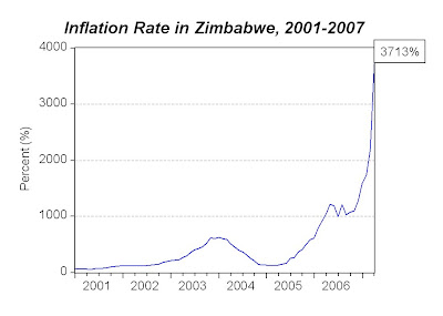 economic essay inflation in zimbabwe From stagnation to economic recovery zimbabwe report 3 episode 2: growth slowed to 38 percent a year during 1970-79, refl ecting the war.