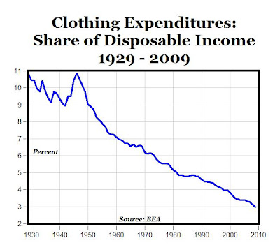 Americans spent almost 326 billion on clothing and footwear in 2009 data