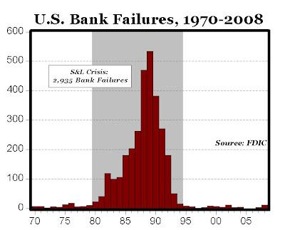 great depression bank failures essays