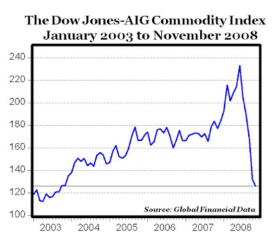 Dow Jones-AIG Commodity Index Falls to Five-Year Low - iPath Bloomberg Commodity Index Total ...