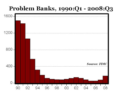 Troubled Banks In 1991 Were 25 Times Worse Than Now