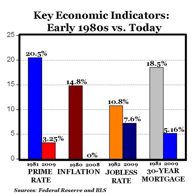 americas economy today