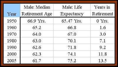 Carpe diem chart of the day retirement age v life expectancy