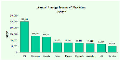 carpe diem: why are md salaries so high? the medical cartel, Cephalic Vein
