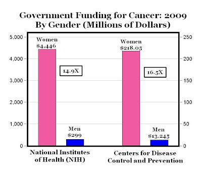 [Image: cancerfunding.jpg]