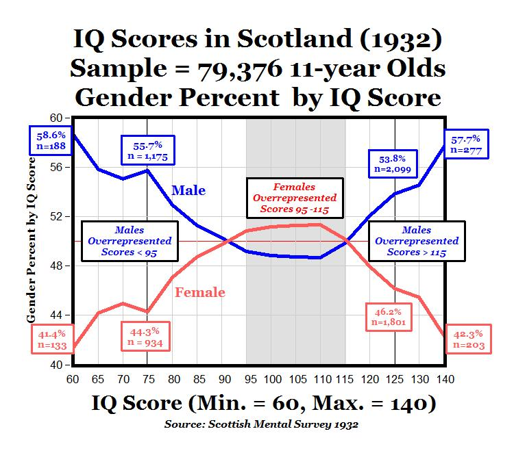 intelligence quotient test. The graph displays the IQ test