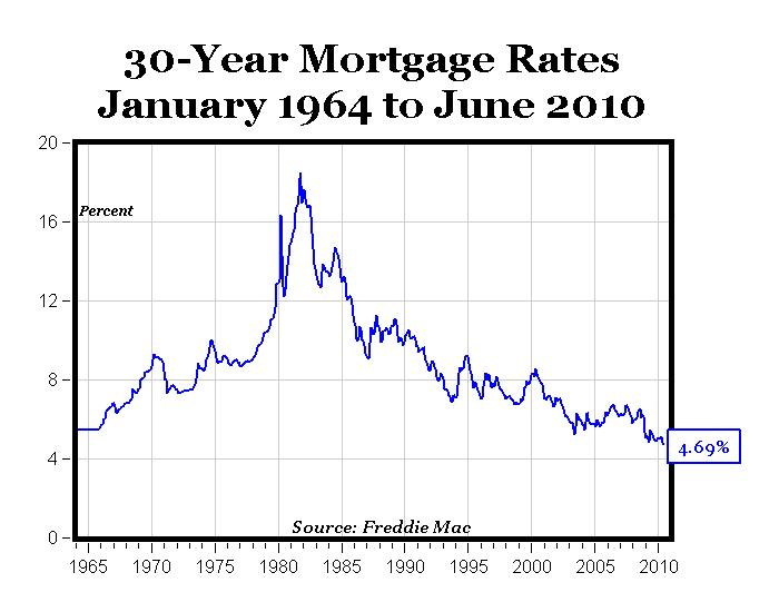 what is 30% of 1600$ mortgage
