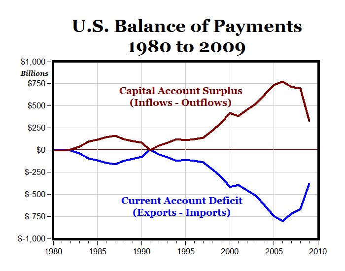 the definition of current account deficit and the foreign trade The us current account: the other deficit ance of tradea balance of trade deficit occurswhen current account deficit must by definition be equal.