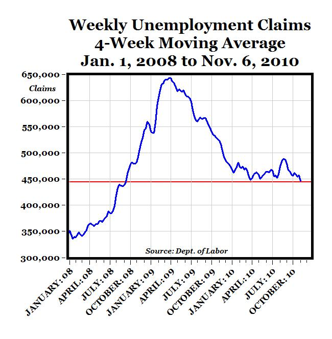 carpe diem jobless claims 4 week avg fall to two year low