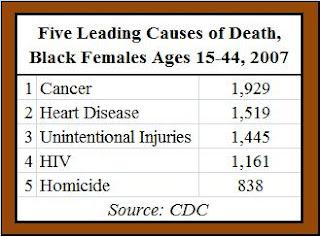 Основные причины смерти чернокожих американок в возрасте от 15 до 44 лет