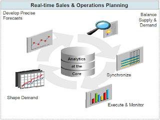demantra sop sales operational planning integration overview 1