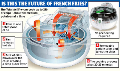 Actifry, a fryer that uses less oil