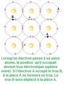 Lorsqu'un électron passe à un autre atome, la position  qu'il occupait devient trou électronique (sphère noire). Si l'électron A occupé le trou B, à la place A se formera un trou. Le trou B sera déplacé à la place A.