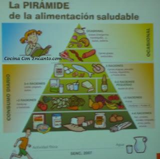 La piramide de la alimentacion saludable cocina con encanto - Piramide de la alimentacion saludable ...