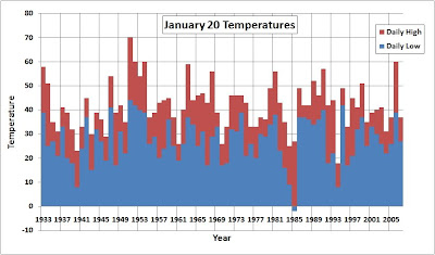 Note The Large Temperature Range From A High Of 70 In 1951 Not An Inauguration Year To Low 2 For Reagans Second Inaugural 1985