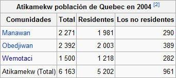 Poblacion atikamekw censo 2004