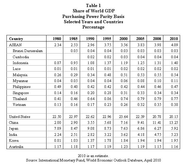 Inflation or Deflation? - Page 21 Share+of+World+GDP+PPP